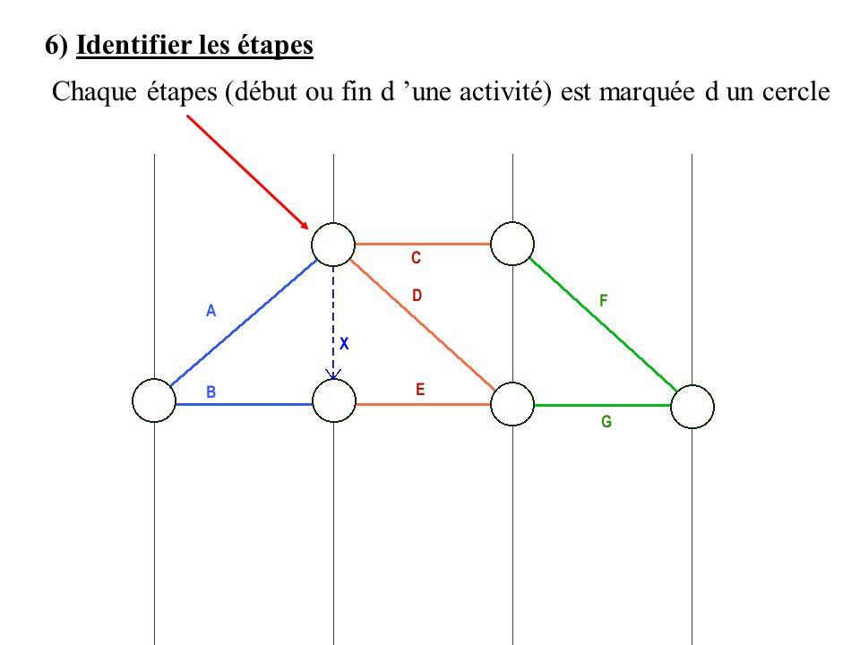 6) Identifier les étapes Chaque étapes (début ou fin d une activité) est marquée d un cercle