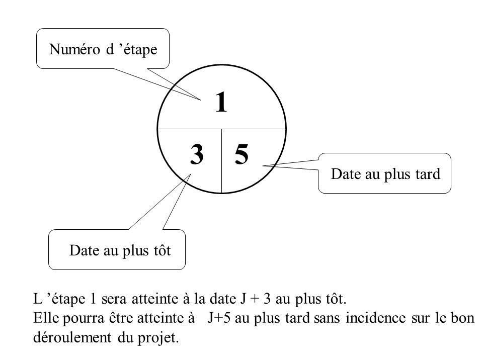 Numéro d étape Date au plus tard Date au plus tôt 1 35 L étape 1 sera atteinte à la date J + 3 au plus tôt. Elle pourra être atteinte à J+5 au plus ta