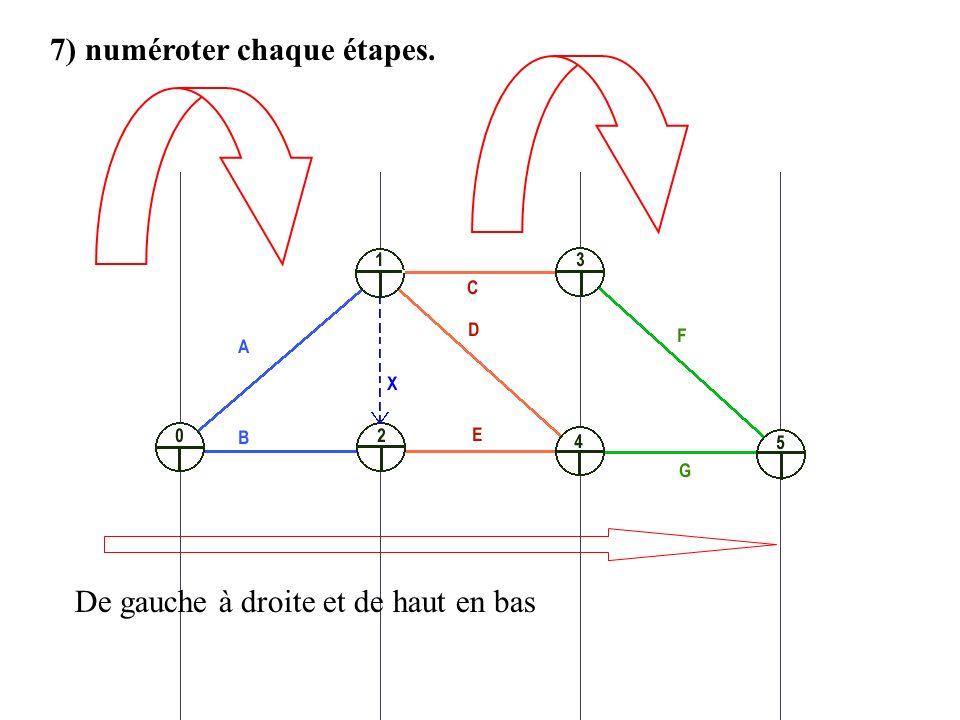 7) numéroter chaque étapes. De gauche à droite et de haut en bas