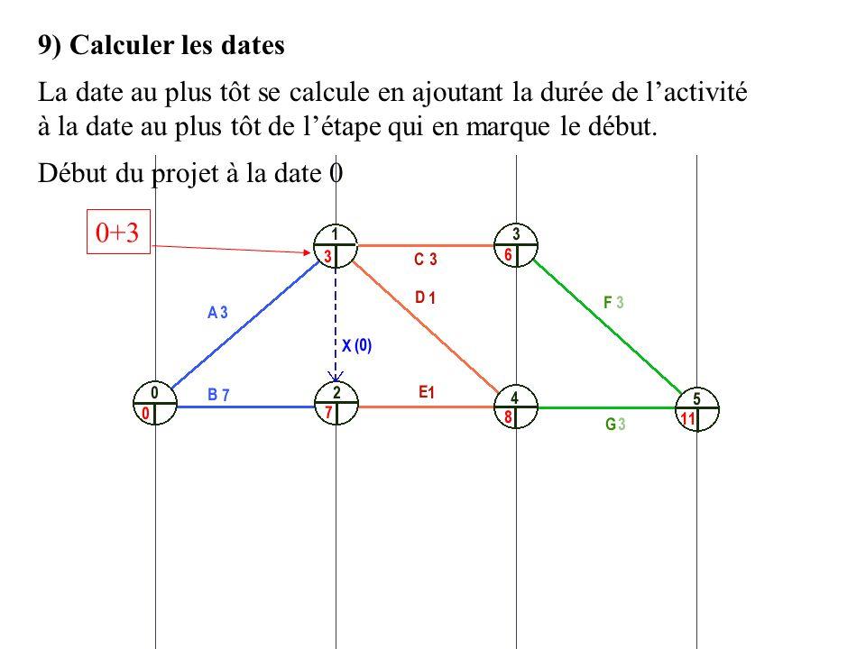 0+3 9) Calculer les dates La date au plus tôt se calcule en ajoutant la durée de lactivité à la date au plus tôt de létape qui en marque le début. Déb