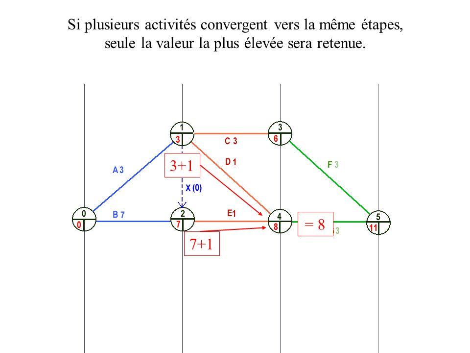 3+1 Si plusieurs activités convergent vers la même étapes, seule la valeur la plus élevée sera retenue. 7+1 = 8