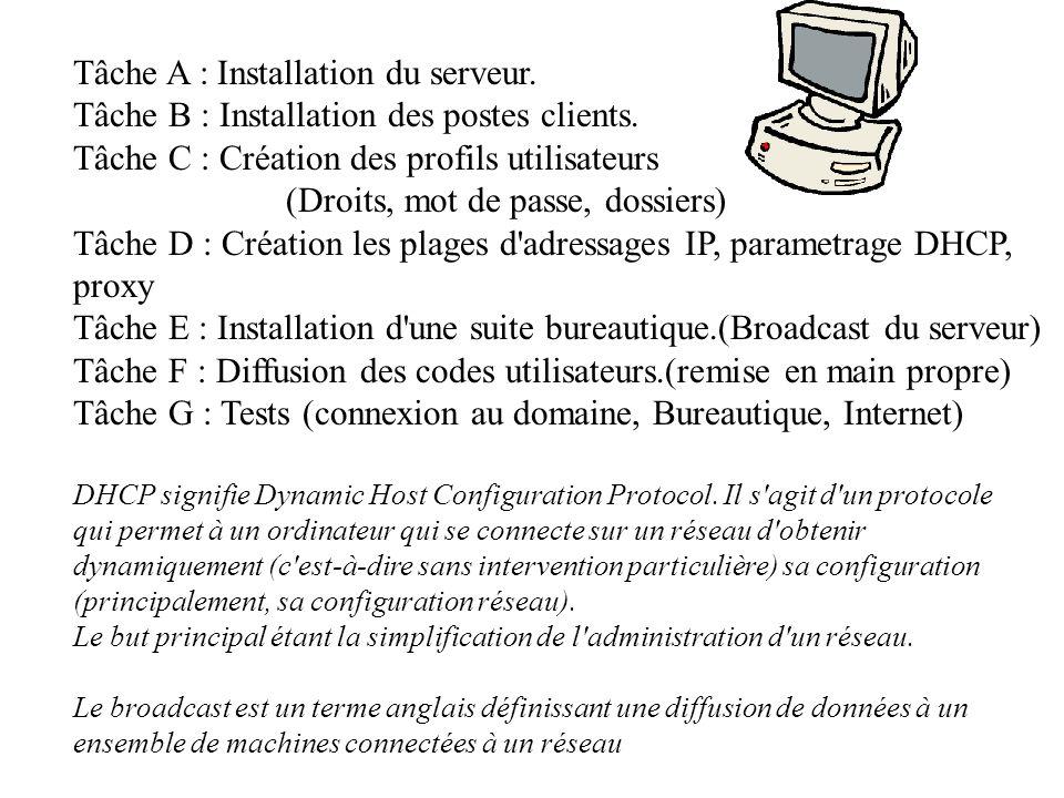 Tâche A : Installation du serveur. Tâche B : Installation des postes clients. Tâche C : Création des profils utilisateurs (Droits, mot de passe, dossi