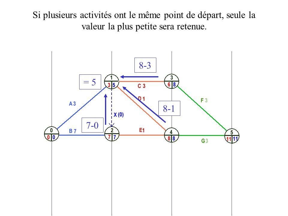 8-3 Si plusieurs activités ont le même point de départ, seule la valeur la plus petite sera retenue. 8-1 7-0 = 5