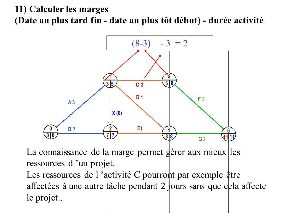 11) Calculer les marges (Date au plus tard fin - date au plus tôt début) - durée activité (8-3) - 3 = 2 La connaissance de la marge permet gérer aux m