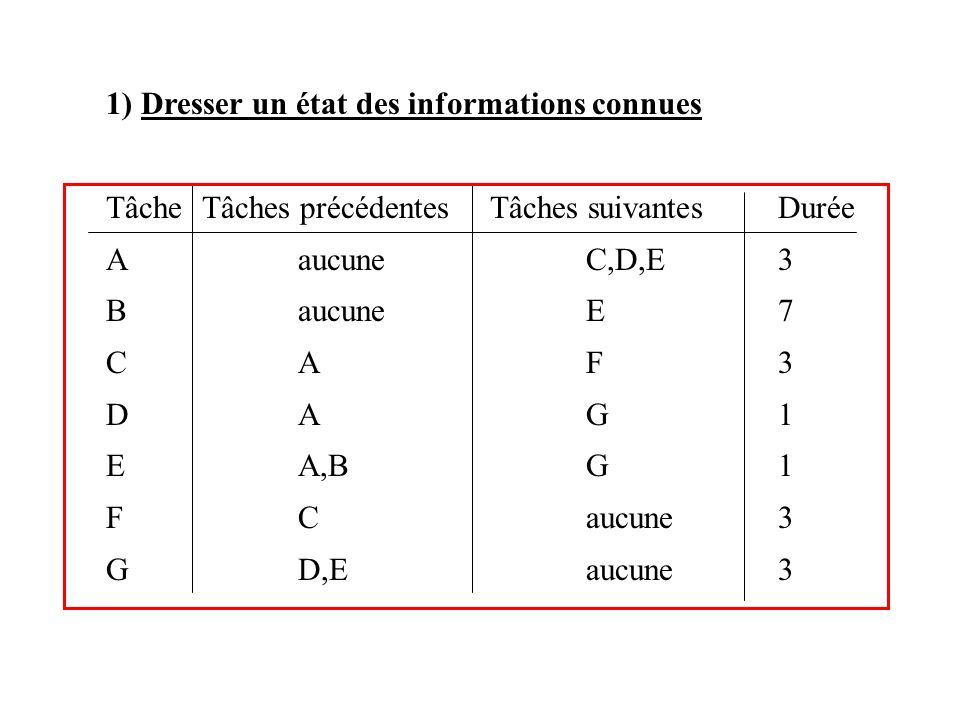 1) Dresser un état des informations connues TâcheTâches précédentesTâches suivantesDurée AaucuneC,D,E3 BaucuneE7 CAF3 DAG1 EA,BG1 FCaucune3 GD,Eaucune