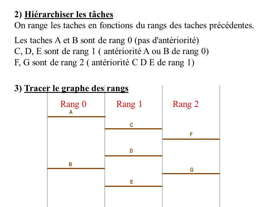 Rang 0 Rang 1 Rang 2 2) Hiérarchiser les tâches On range les taches en fonctions du rangs des taches précédentes. Les taches A et B sont de rang 0 (pa