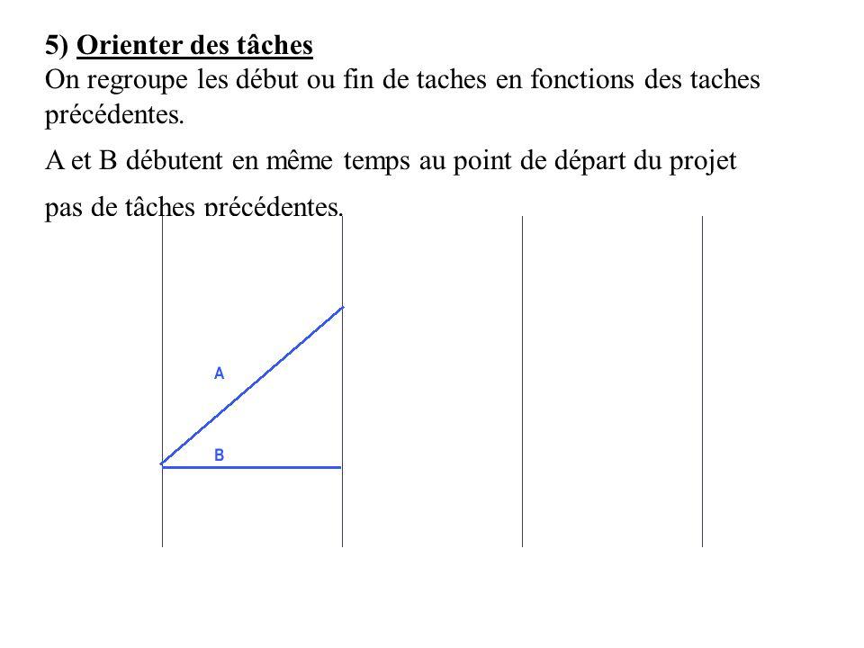 5) Orienter des tâches On regroupe les début ou fin de taches en fonctions des taches précédentes. A et B débutent en même temps au point de départ du
