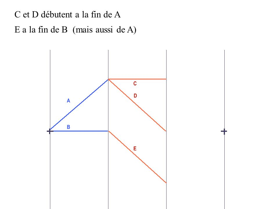 Pour indiquer que le début de lactivité E est aussi conditionné par la bonne fin de A on place une activité fictive X qui les lie représentée ici par un segment orienté vers E sa durée sera nulle et n influencera pas le déroulement du projet.
