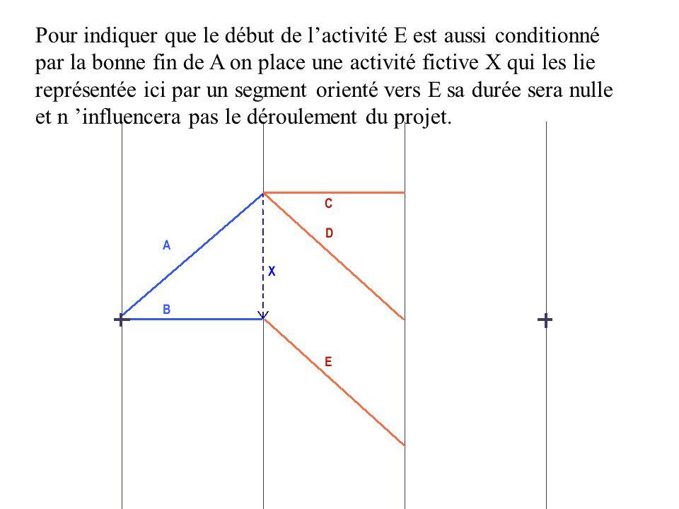 Pour indiquer que le début de lactivité E est aussi conditionné par la bonne fin de A on place une activité fictive X qui les lie représentée ici par