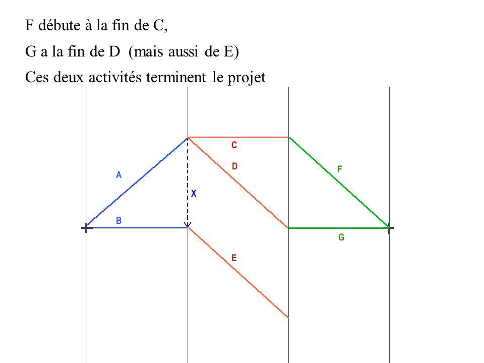 Pour indiquer que le début de l activité G est aussi conditionné par la fin de E on place une activité fictive Y qui les lie représentée ici par un segment orienté vers G, sa durée nulle n influencera pas le déroulement du projet