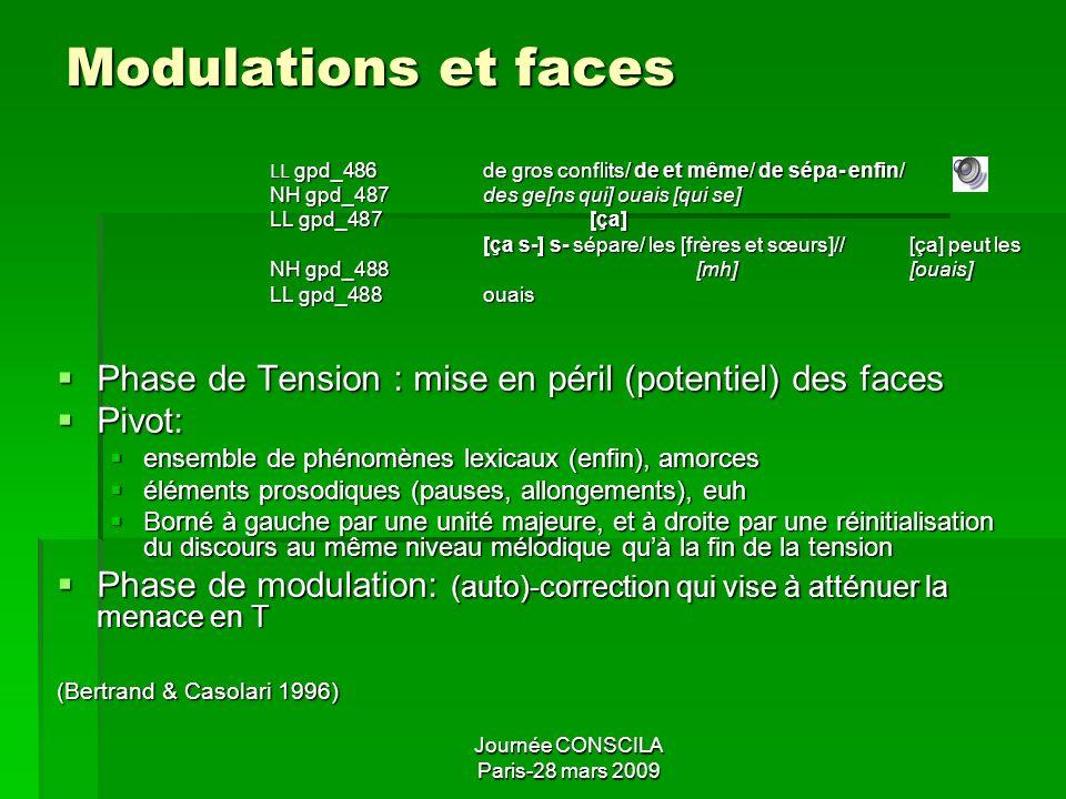 Journée CONSCILA Paris-28 mars 2009 Co-énonciation