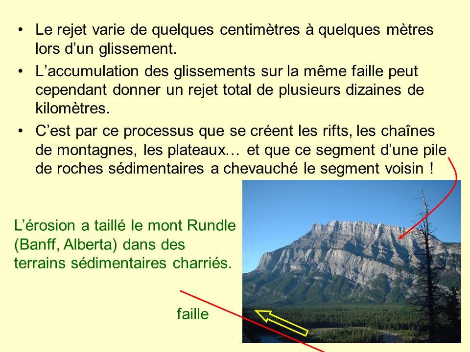 Le rejet varie de quelques centimètres à quelques mètres lors dun glissement. Laccumulation des glissements sur la même faille peut cependant donner u