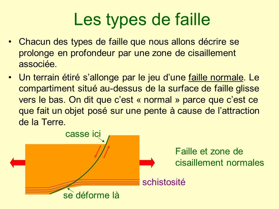 Les types de faille Chacun des types de faille que nous allons décrire se prolonge en profondeur par une zone de cisaillement associée. Un terrain éti