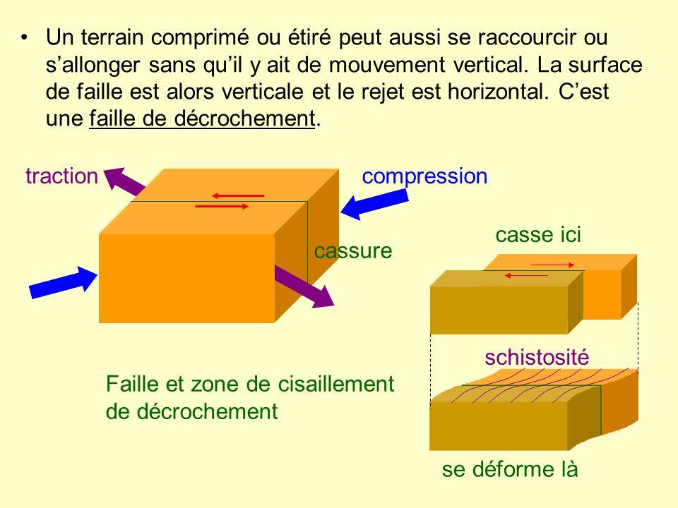 Un terrain comprimé ou étiré peut aussi se raccourcir ou sallonger sans quil y ait de mouvement vertical. La surface de faille est alors verticale et