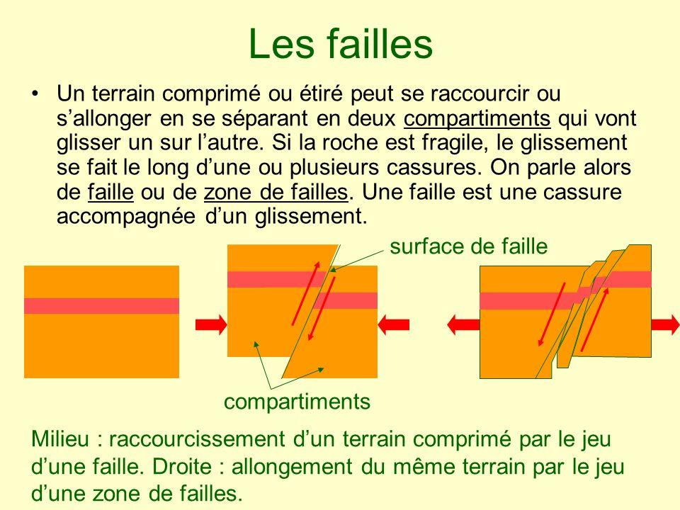 Les failles Un terrain comprimé ou étiré peut se raccourcir ou sallonger en se séparant en deux compartiments qui vont glisser un sur lautre. Si la ro