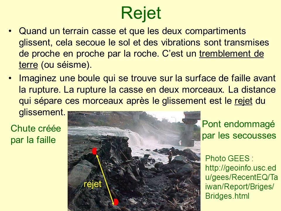 Rejet Quand un terrain casse et que les deux compartiments glissent, cela secoue le sol et des vibrations sont transmises de proche en proche par la r