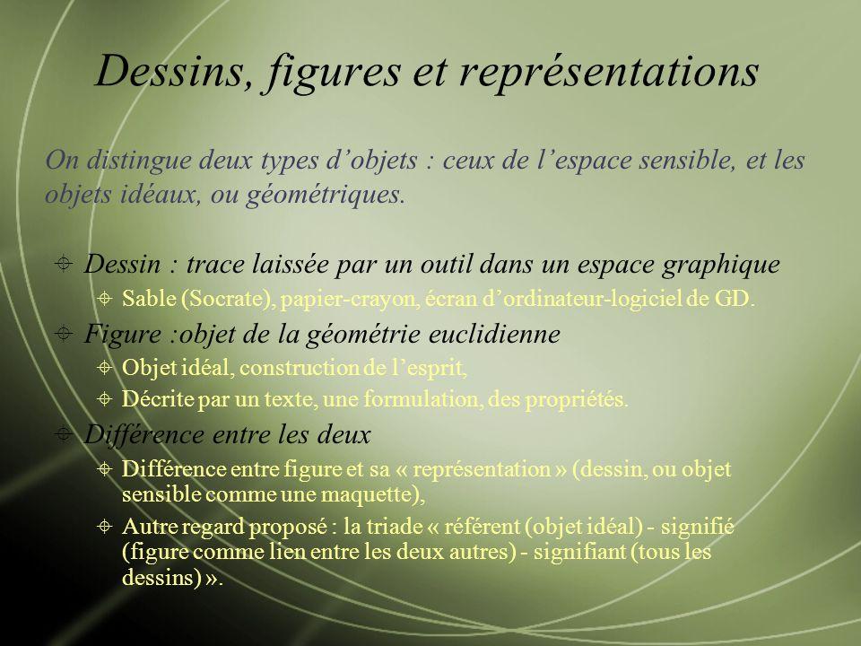 Dessins, figures et représentations Dessin : trace laissée par un outil dans un espace graphique Sable (Socrate), papier-crayon, écran dordinateur-logiciel de GD.