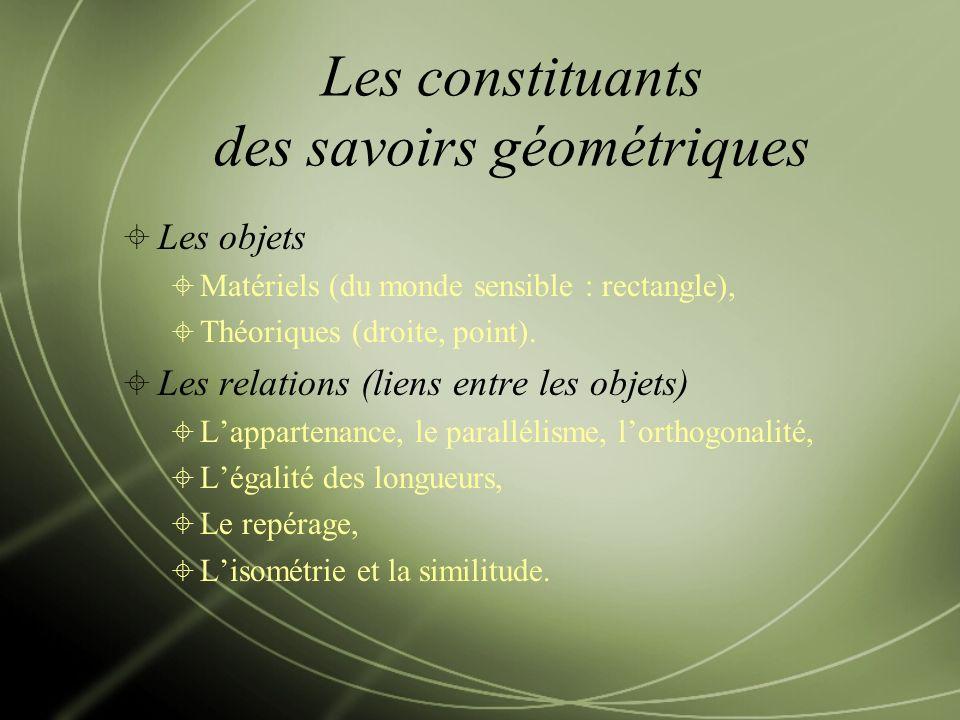 Les constituants des savoirs géométriques Les objets Matériels (du monde sensible : rectangle), Théoriques (droite, point).