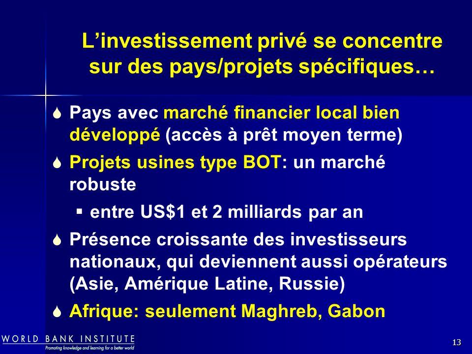 13 Linvestissement privé se concentre sur des pays/projets spécifiques… Pays avec marché financier local bien développé (accès à prêt moyen terme) Projets usines type BOT: un marché robuste entre US$1 et 2 milliards par an Présence croissante des investisseurs nationaux, qui deviennent aussi opérateurs (Asie, Amérique Latine, Russie) Afrique: seulement Maghreb, Gabon