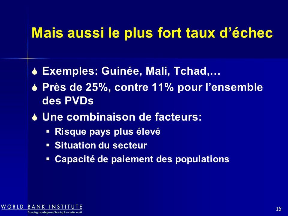 15 Mais aussi le plus fort taux déchec Exemples: Guinée, Mali, Tchad,… Près de 25%, contre 11% pour lensemble des PVDs Une combinaison de facteurs: Ri