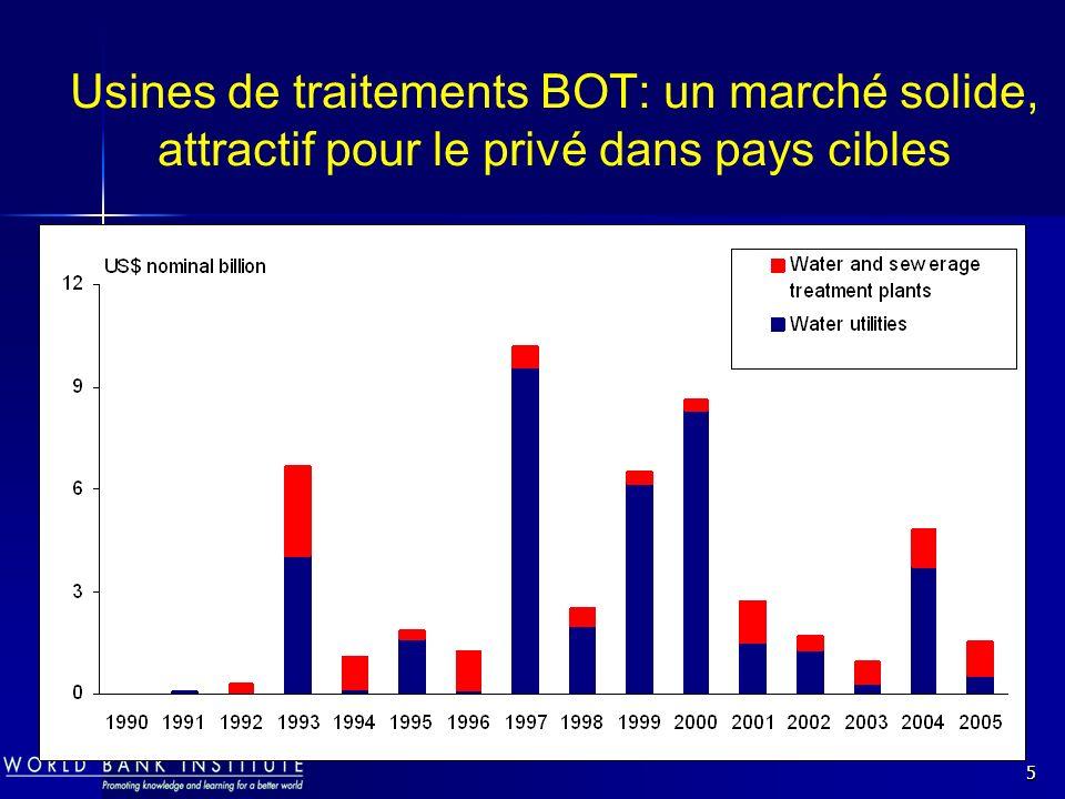 5 Usines de traitements BOT: un marché solide, attractif pour le privé dans pays cibles