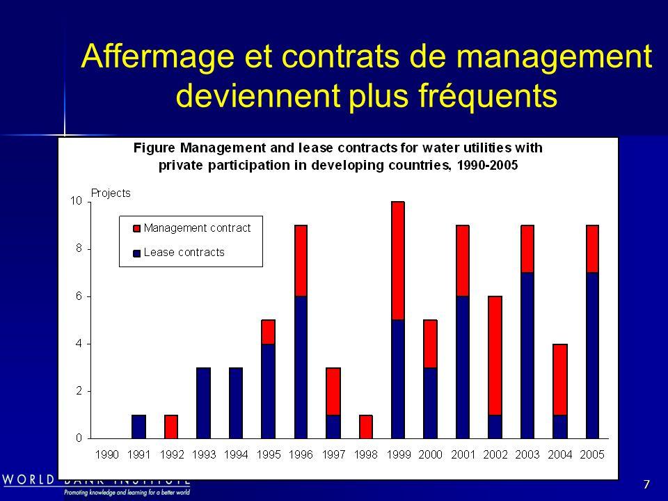 7 Affermage et contrats de management deviennent plus fréquents