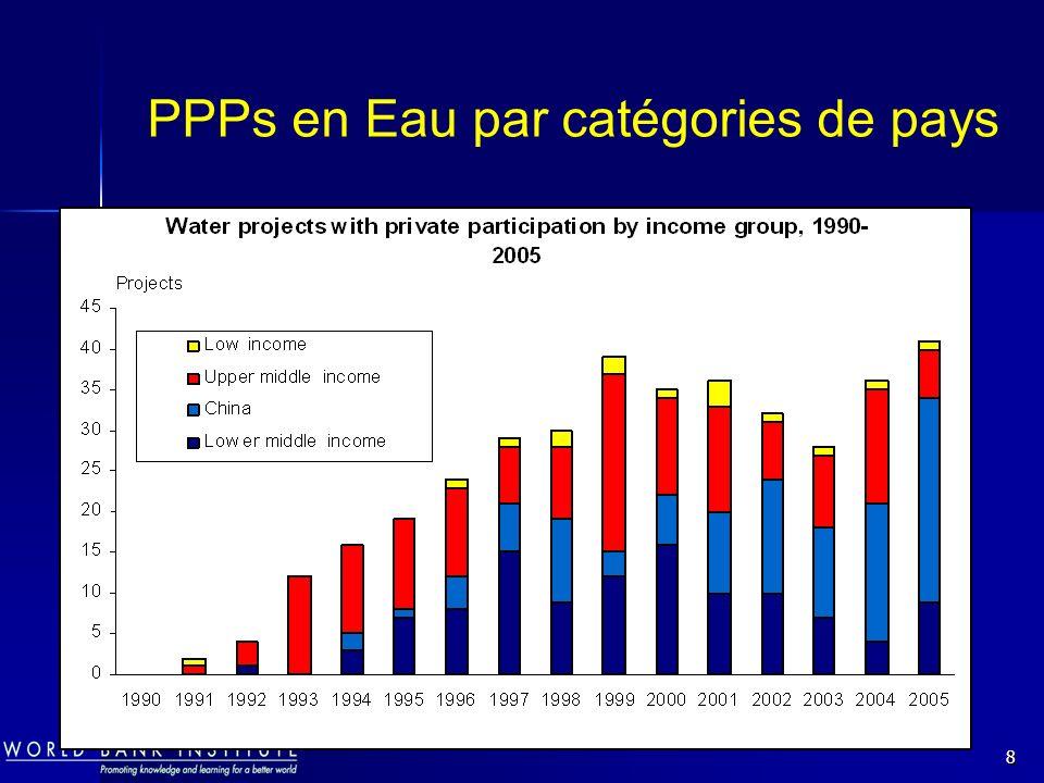 8 PPPs en Eau par catégories de pays