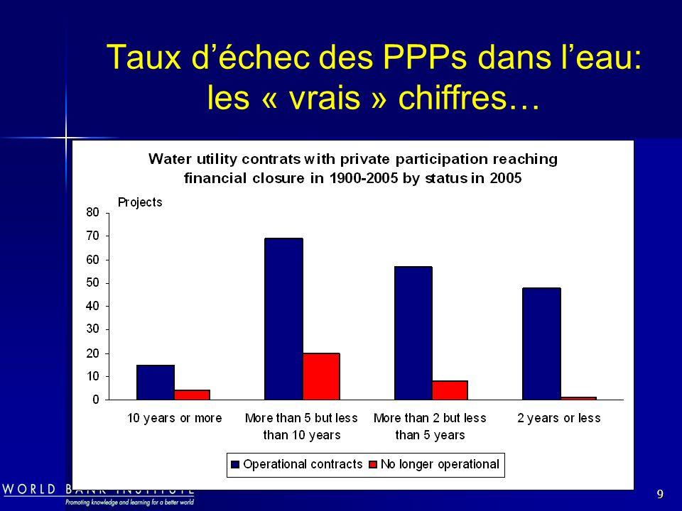 9 Taux déchec des PPPs dans leau: les « vrais » chiffres…