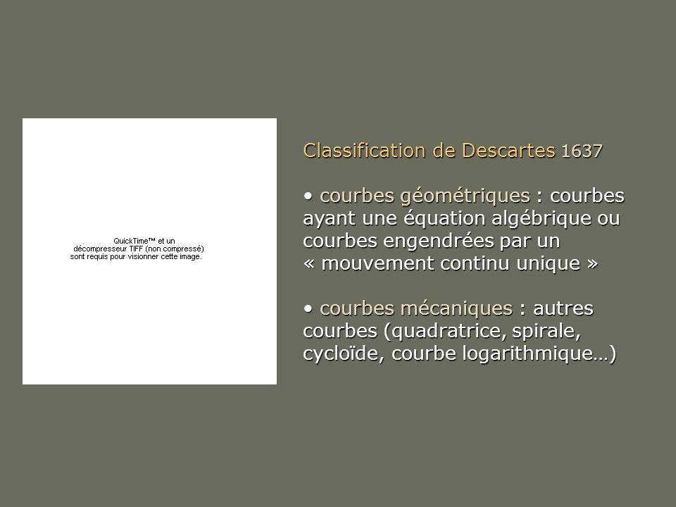 Classification de Descartes 1637 courbes géométriques : courbes ayant une équation algébrique ou courbes engendrées par un « mouvement continu unique