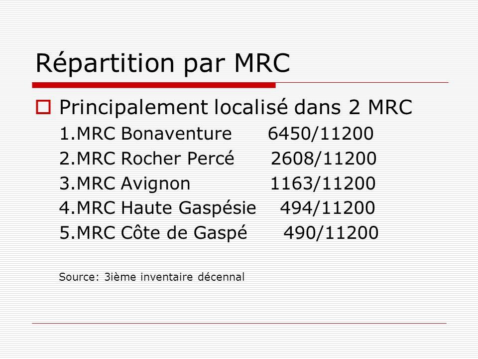 Répartition par MRC Principalement localisé dans 2 MRC 1.MRC Bonaventure 6450/11200 2.MRC Rocher Percé 2608/11200 3.MRC Avignon 1163/11200 4.MRC Haute Gaspésie 494/11200 5.MRC Côte de Gaspé 490/11200 Source: 3ième inventaire décennal