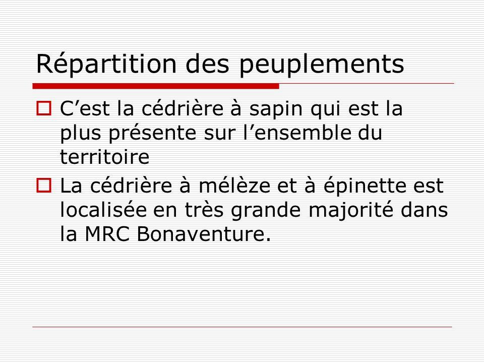 Répartition des peuplements Cest la cédrière à sapin qui est la plus présente sur lensemble du territoire La cédrière à mélèze et à épinette est localisée en très grande majorité dans la MRC Bonaventure.