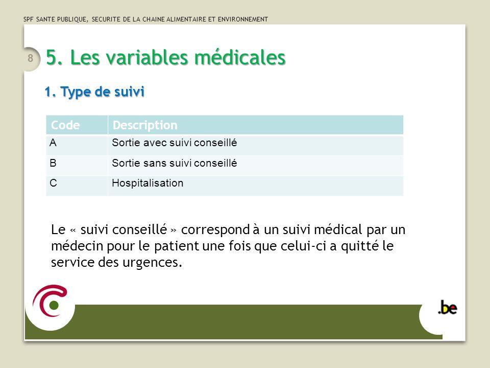 SPF SANTE PUBLIQUE, SECURITE DE LA CHAINE ALIMENTAIRE ET ENVIRONNEMENT 5. Les variables médicales CodeDescription ASortie avec suivi conseillé BSortie