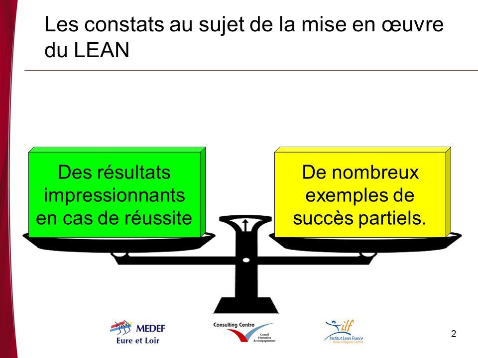 2 Les constats au sujet de la mise en œuvre du LEAN Des résultats impressionnants en cas de réussite De nombreux exemples de succès partiels.