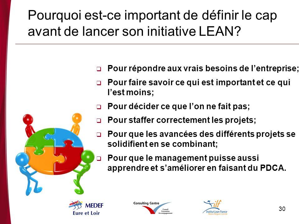 30 Pourquoi est-ce important de définir le cap avant de lancer son initiative LEAN.