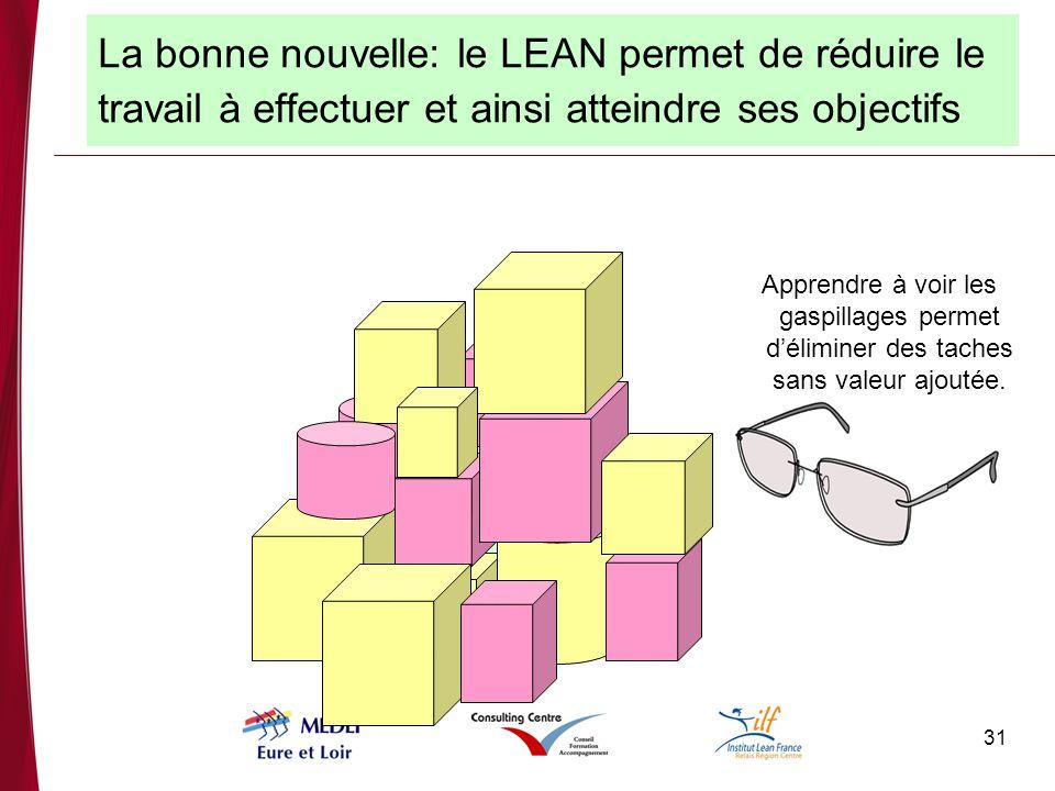 31 La bonne nouvelle: le LEAN permet de réduire le travail à effectuer et ainsi atteindre ses objectifs Apprendre à voir les gaspillages permet déliminer des taches sans valeur ajoutée.