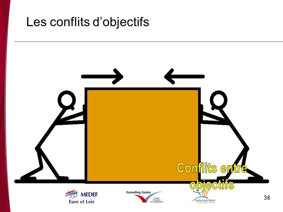 38 Les conflits dobjectifs