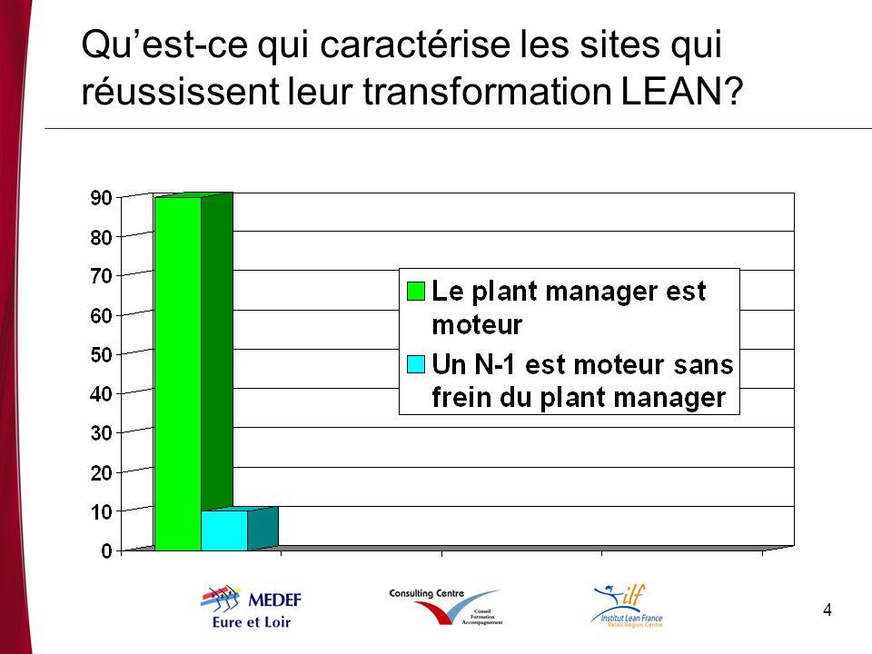 4 Quest-ce qui caractérise les sites qui réussissent leur transformation LEAN?