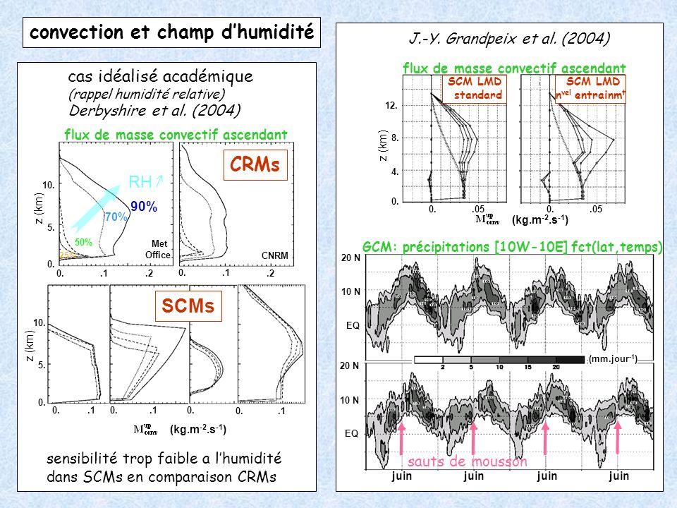 convection et champ dhumidité z (km) 0. 5. 10. 0..1.2 0..1.2 Met Office CNRM 90% 70% 50% 25% RH CRMs (kg.m -2.s -1 ) 0..10..10..1 SCMs z (km) 0. 5. 10