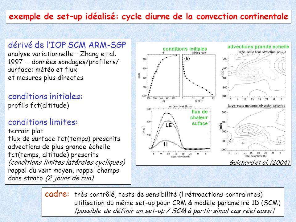 exemple de set–up idéalisé: cycle diurne de la convection continentale dérivé de lIOP SCM ARM-SGP analyse variationnelle – Zhang et al. 1997 – données