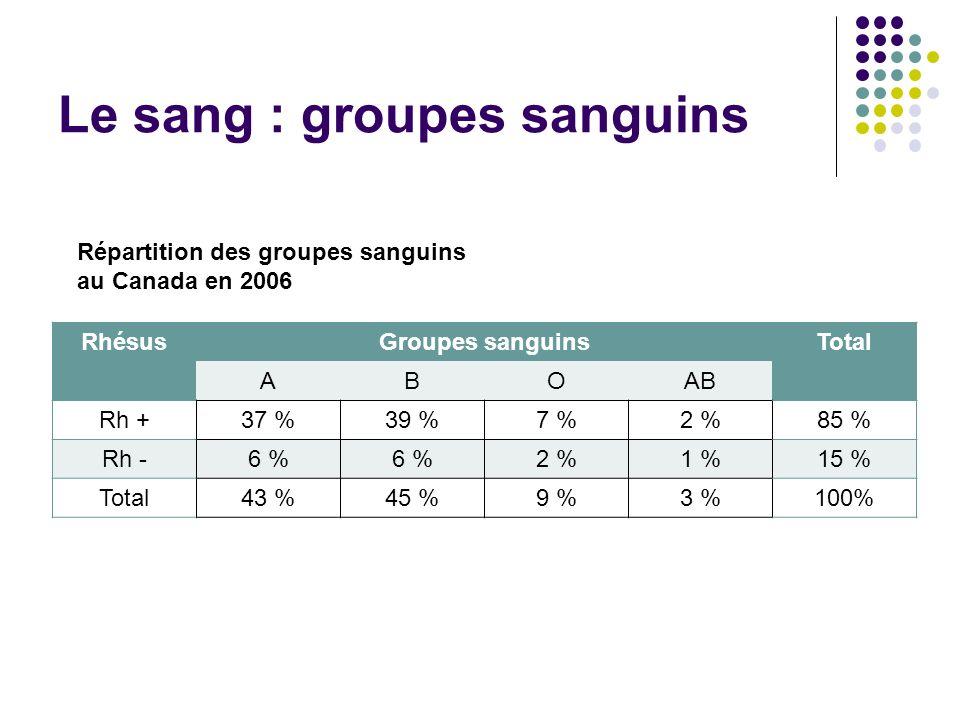 Le sang : groupes sanguins RhésusGroupes sanguinsTotal ABOAB Rh + 37 %39 %7 %2 %85 % Rh - 6 % 2 %1 %15 % Total 43 %45 %9 %3 %100% Répartition des grou