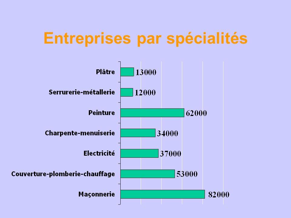 Entreprises par spécialités