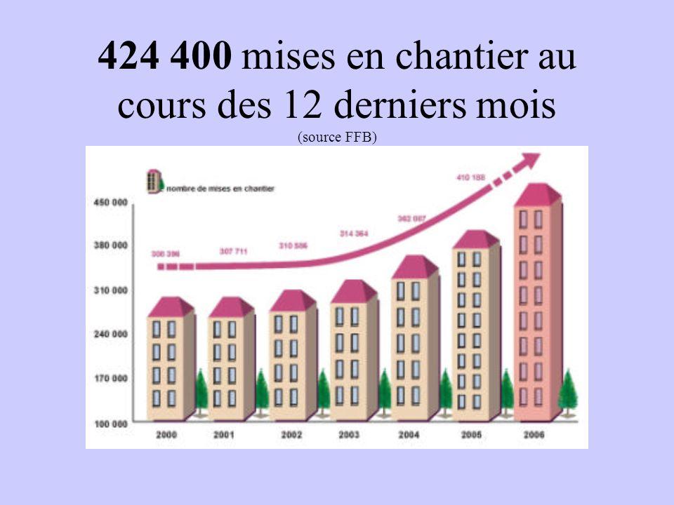 424 400 mises en chantier au cours des 12 derniers mois (source FFB)