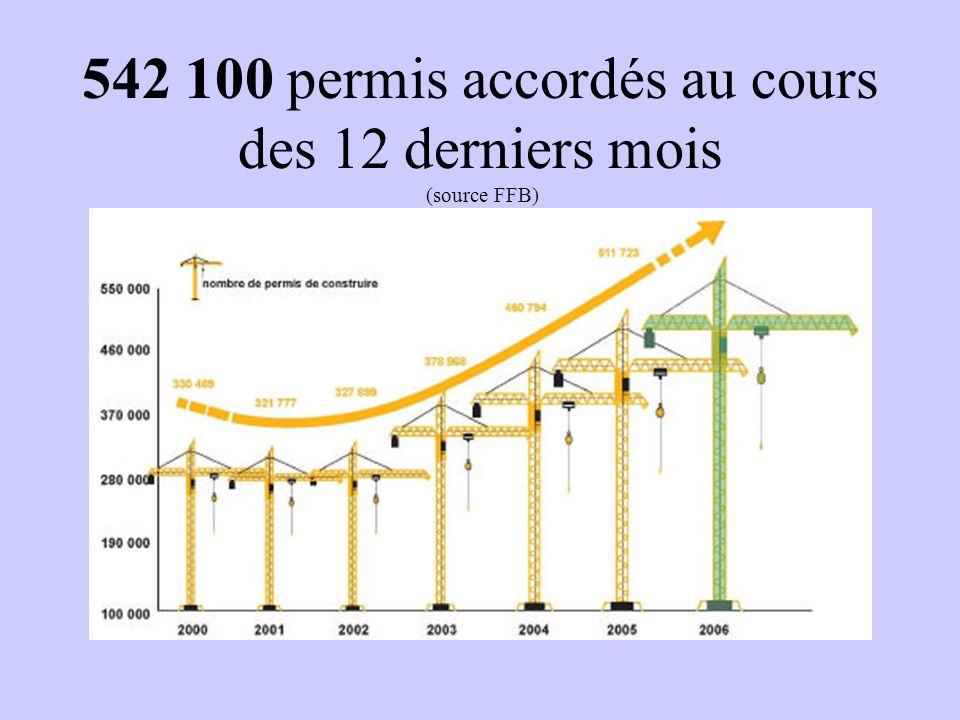 542 100 permis accordés au cours des 12 derniers mois (source FFB)