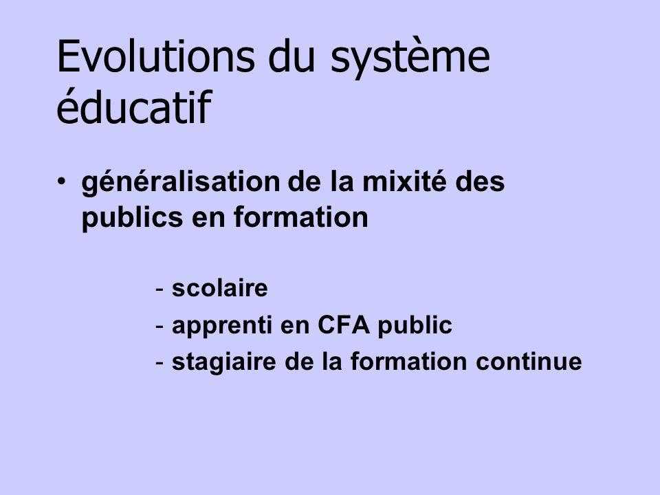 Evolutions du système éducatif généralisation de la mixité des publics en formation -scolaire -apprenti en CFA public -stagiaire de la formation conti