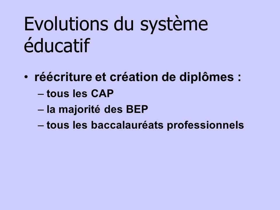 Evolutions du système éducatif réécriture et création de diplômes : –tous les CAP –la majorité des BEP –tous les baccalauréats professionnels