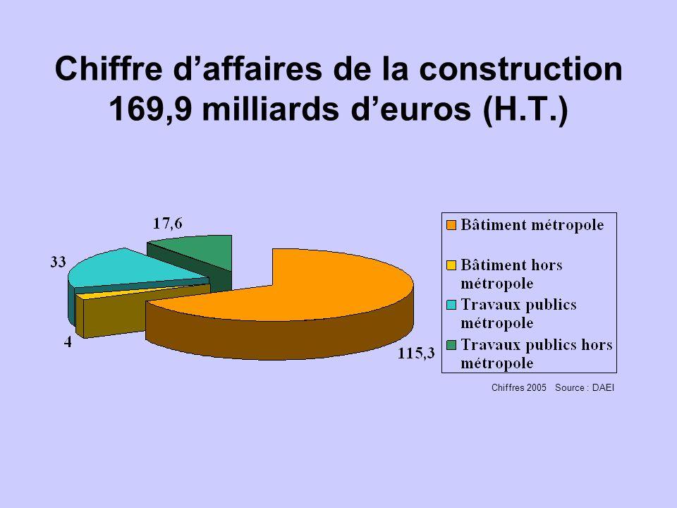 Chiffre daffaires de la construction 169,9 milliards deuros (H.T.) Chiffres 2005 Source : DAEI