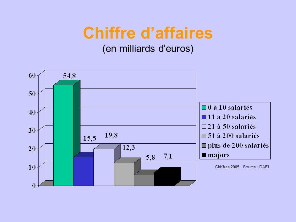 Chiffre daffaires (en milliards deuros) Chiffres 2005 Source : DAEI