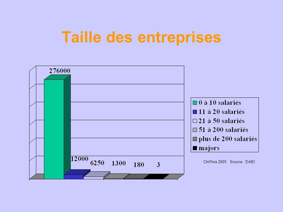 Taille des entreprises Chiffres 2005 Source : DAEI