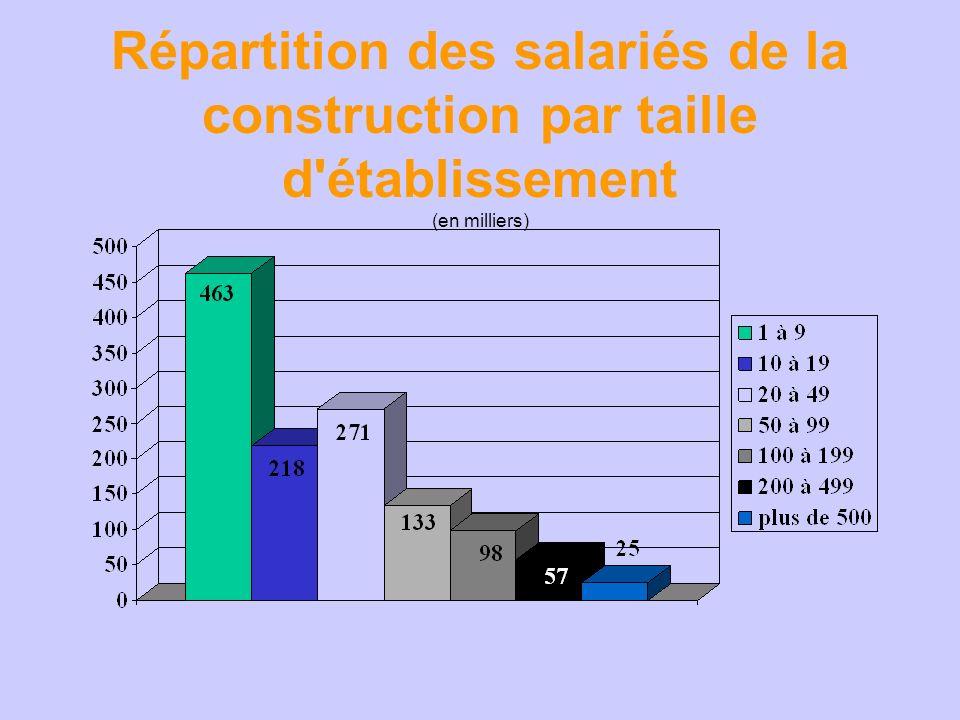 Répartition des salariés de la construction par taille d'établissement (en milliers)