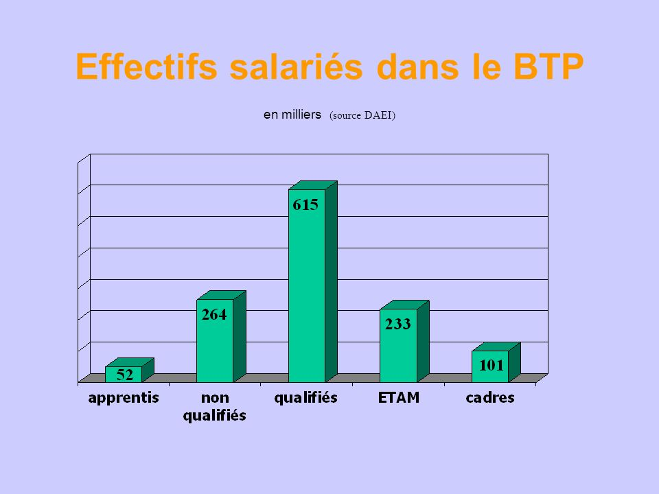 Effectifs salariés dans le BTP en milliers (source DAEI)